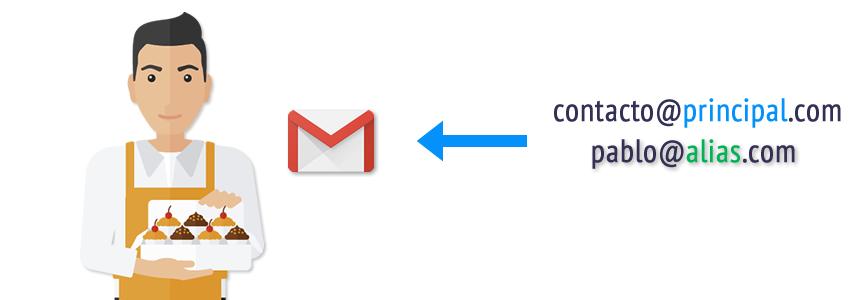¿Qué es un alias de correo?